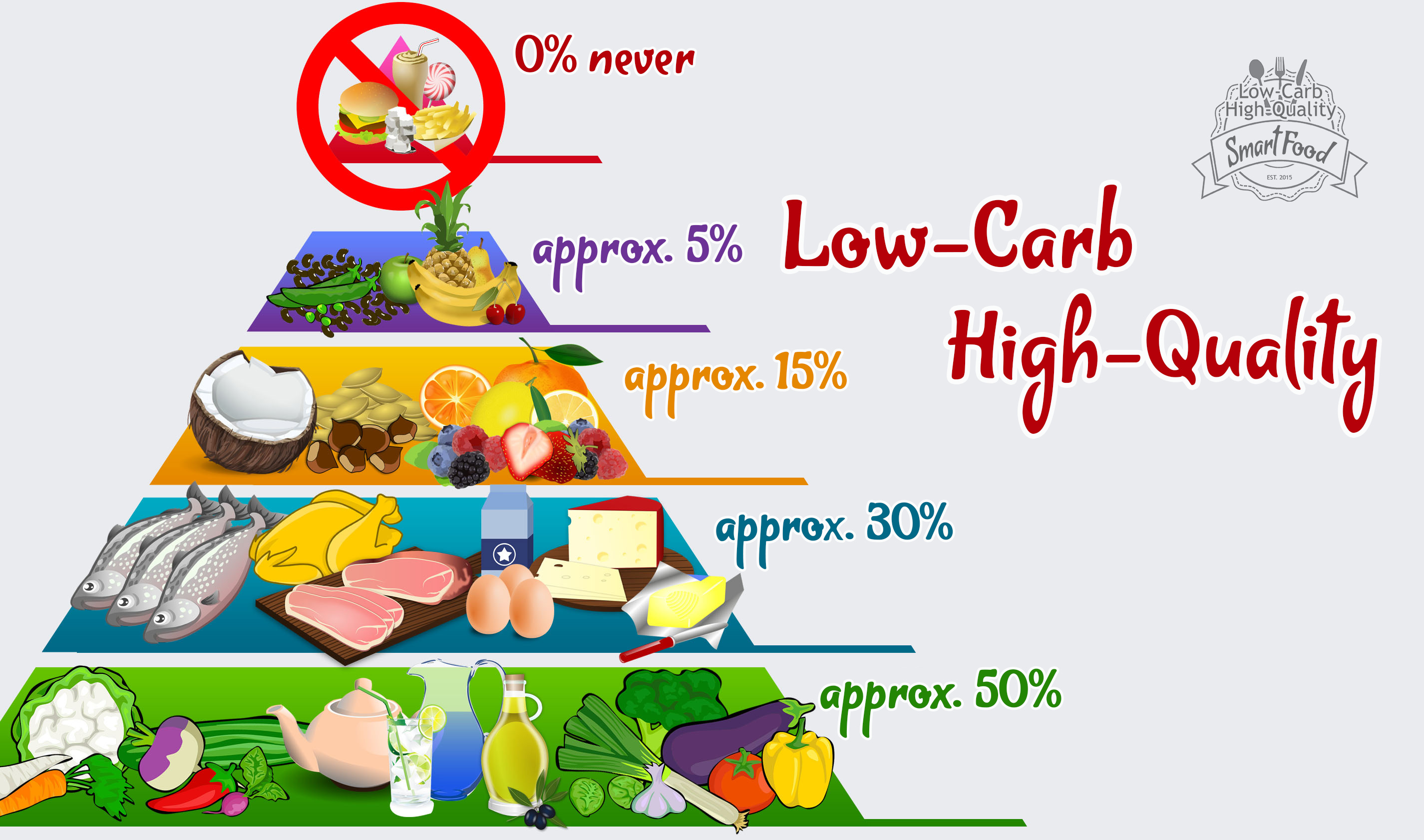 Low-Carb High-Quality